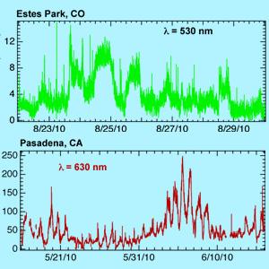 CAPS Particle and NO2 Monitors